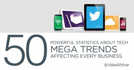 50 chiffres-clé sur les tendances technologiques (mobile, social ... | A 360° Perspective of Communications, Strategy, Technology and Advertising | Scoop.it