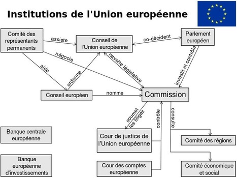 Fichier:Institutions de l'Union européenne.svg - Wikipédia | Europe for beginners | Scoop.it