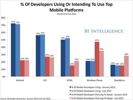 HTML5 vs. Native Mobile Apps - HTML5 Is Down But Not Out - Business Insider   html5, webapp, mobility, ibooks, bootstrap   Scoop.it