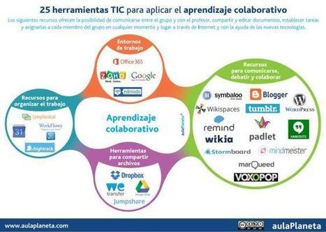 25 Herramientas TIC, para aplicar el aprendizaje colaborativo.   Uso de las TIC en la Educación   Scoop.it
