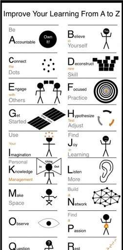 From A to Z Improve Your Learning Infographic | Family Learning | Scoop.it