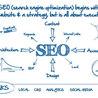 SEO Blogs, Social Media, Google, Inbound Marketing
