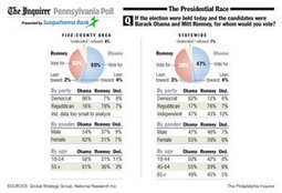 New poll shows Obama with a significant lead over Romney in Pa.   Daily Crew   Scoop.it