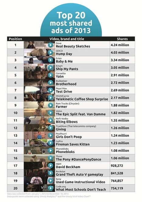Influencia - On buzze - Le Top 20 des vidéos brandées les plus successful | inspiring | communication | Scoop.it