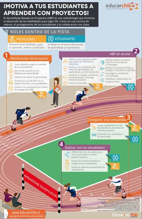 Aprendizaje basado en proyectos (infografía)   Modelos Educativos   Scoop.it