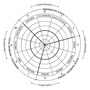 The Circumplex Model - Leadeship styles and behaviors   Thriving or Dying in the Project Age   Scoop.it