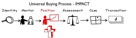The B2B Buying Process and How to Influence it, Part 1   Beyond Marketing   Scoop.it