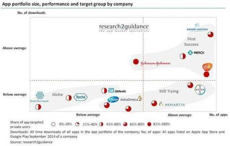 Pharma companies have many apps, relatively few downloads   Pharma   Scoop.it