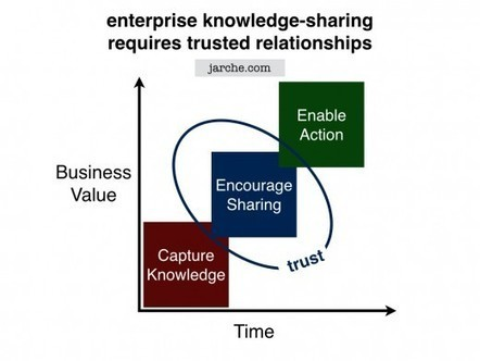 Enterprise knowledge sharing requires trusted relationships | Between technology and humanity | Scoop.it