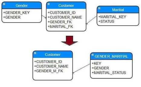 Junk dimension in Datawarehouse with Example |