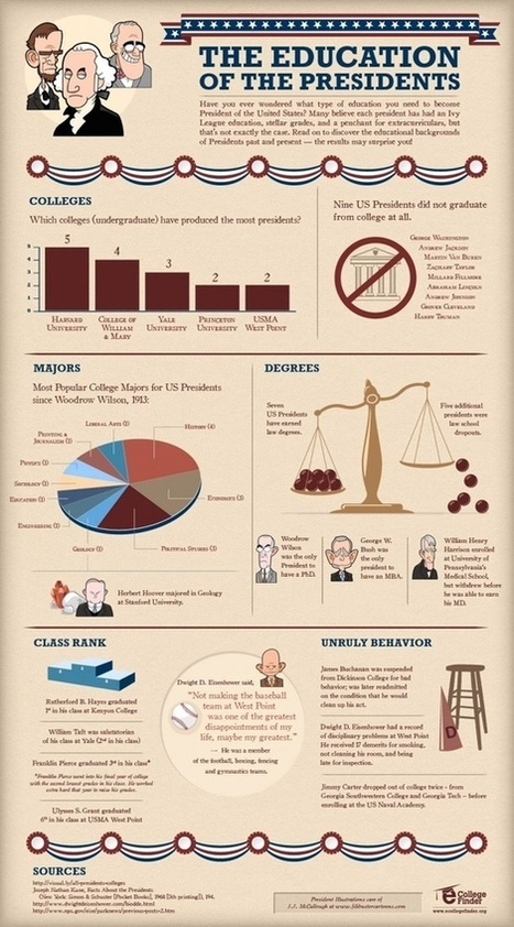 The education of the presidents (infographic) - EdTech Times | Infographic Tools | Scoop.it