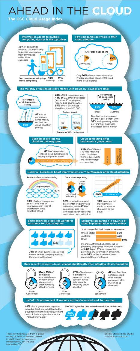 Hoe verandert cloud computing de manier van zaken doen? Een infographic - Marqit.nl   Management van processen   Scoop.it