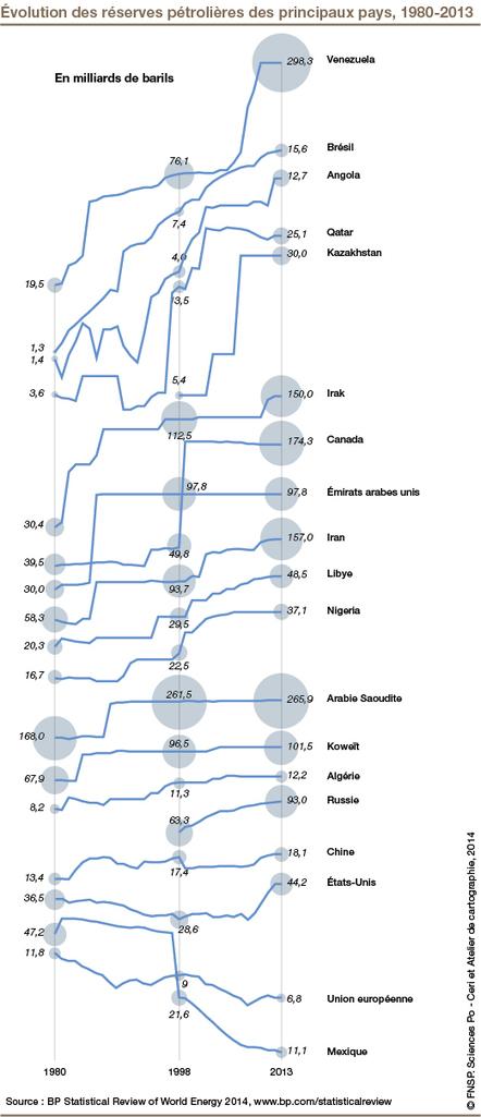 La fin du pétrole : mythe ou réalité ? | ceriscope | Crisis, collapse and transition | Scoop.it