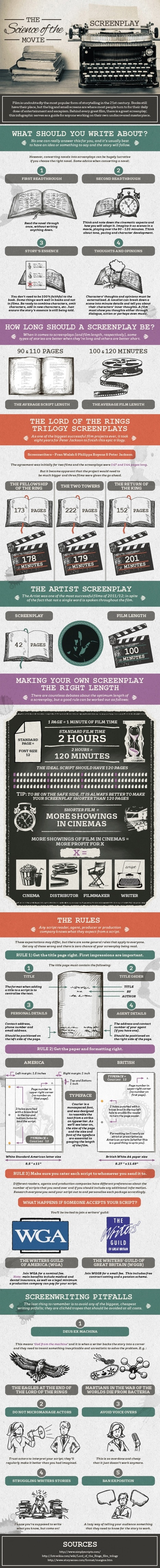 Screenwriting Essentials in Infographic Form | PRODUCTION of Video Music clips and songs | Scoop.it