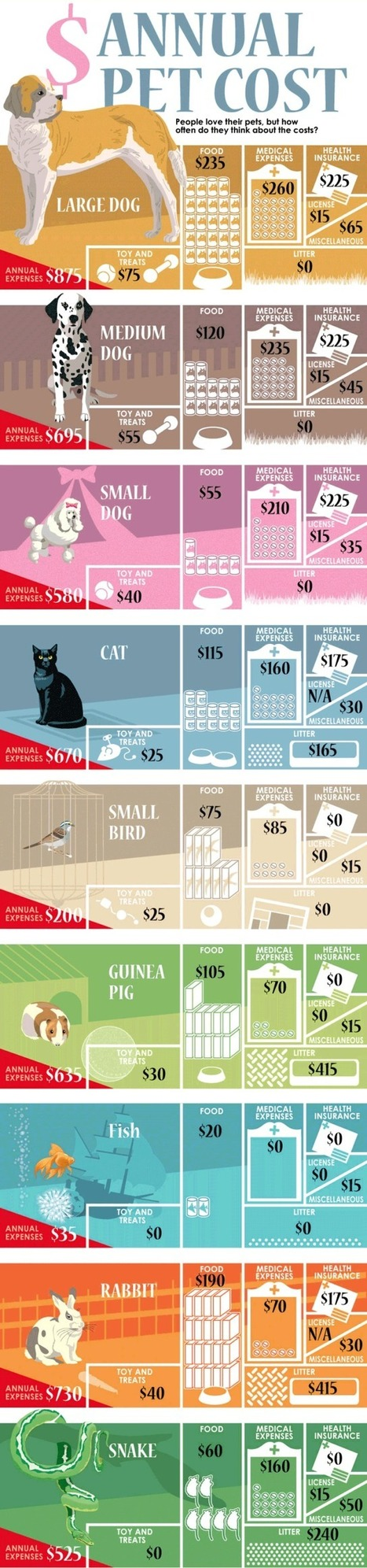 The Annual Cost of a Owning Pet Infographic | The Best Infographics | Scoop.it