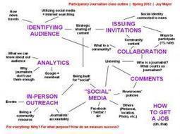 Mindmapping participatoryjournalism | Convergence Journalism | Scoop.it