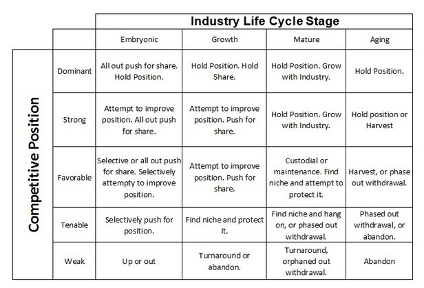 Image Result For Life Cycle Assessment Techniques