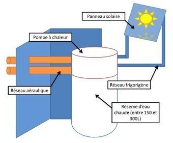 Les innovations du Chauffe-Eau Thermodynamique - Magazine Quelle Energie   La Réglementation Thermique 2012   Scoop.it
