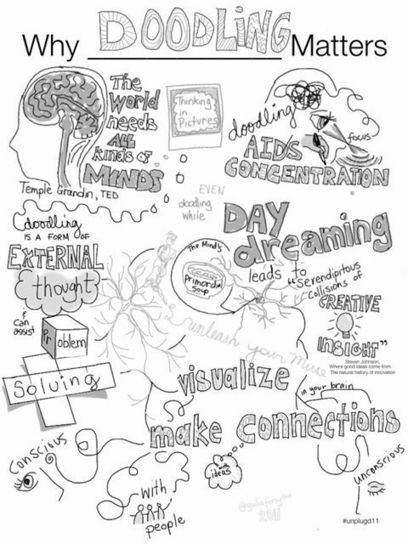 Doodling is good for you. Really good. | iPad Art Room | Bloom's Taxonomy Presented Visually | Scoop.it