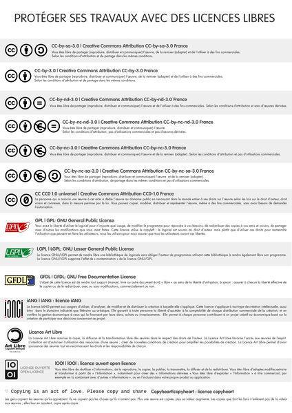 Protéger ses travaux avec des licences libres | TICE, Web 2.0, logiciels libres | Scoop.it