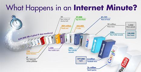 Lo que ocurre hoy en Internet cada minuto vs. lo que sucedía en 2012 | Educación a Distancia y TIC | Scoop.it