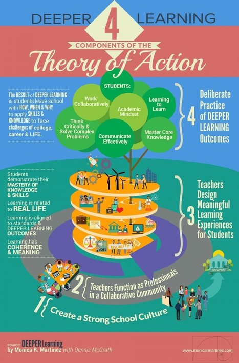 Deeper Learning: 4 Components of the Theory of Action Infographic - e-Learning Infographics | Creative Tools... and ESL | Scoop.it