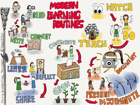 From Visible Thinking Routines to 5 Modern Learning Routines | Primary School Libraries | Scoop.it