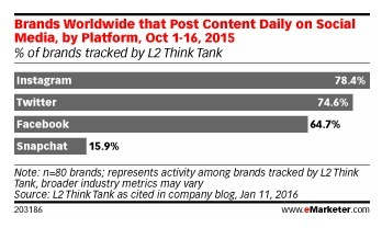 Most Brands on Instagram Post Daily Content - eMarketer | Charliban Worldwide | Scoop.it