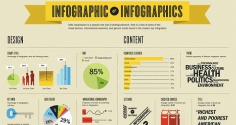 A Quick Guide to Creating Infographics | Storytelling Content Transmedia | Scoop.it