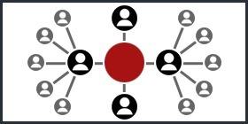 6 Niveles de la Pirámide de Engagement en Social Media ... | Marketing online:Estrategias de marketing, Social Media, SEO... | Scoop.it