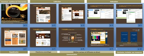 La communication scientifique de l'Atelier Des Arkéonautes sur la plateforme SlideShare (2) | ASA-SHS | Archéologie et Patrimoine | Scoop.it