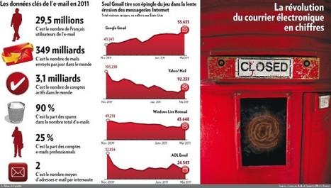 La surabondance d'e-mails va-t-elle tuer l'e-mail ?   Média et société   Scoop.it