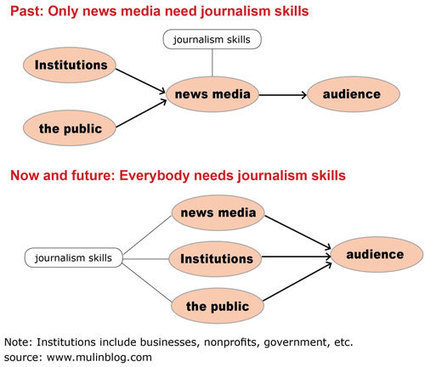 Beyond student workers: Journalism internships in digital age | Journalism in Transition | Scoop.it