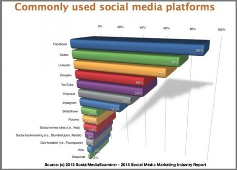 Social Media Platforms 2015 [Research] | Online World | Scoop.it