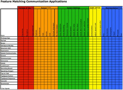 Apps and Clinical Feature Matching - Clinical Programs - Boston Children's Hospital | Communication and Autism | Scoop.it