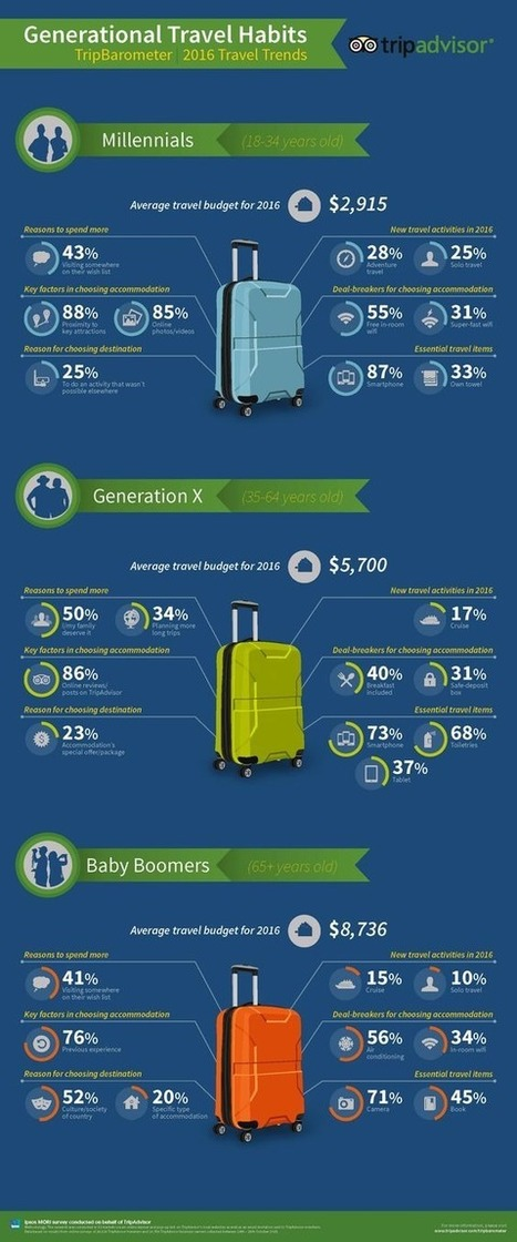 Ipsos dévoile les grandes tendances du tourisme en 2016 dans le monde | Offremedia | Chiffres clés etourisme | Scoop.it