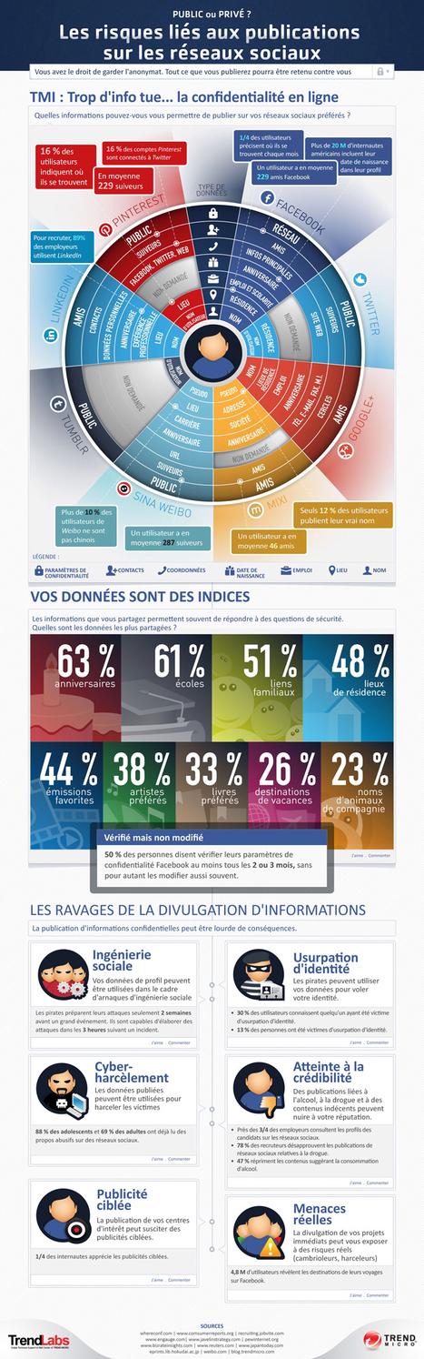 Les risques liés aux publications sur les réseaux sociaux | Journalisme & Communication | Scoop.it