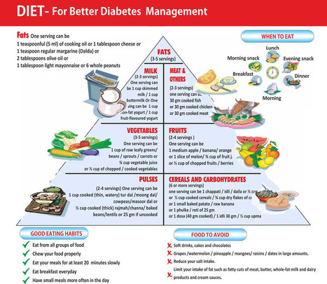 Download Diet Chart For Bgr-34 | Anti-Diabetic