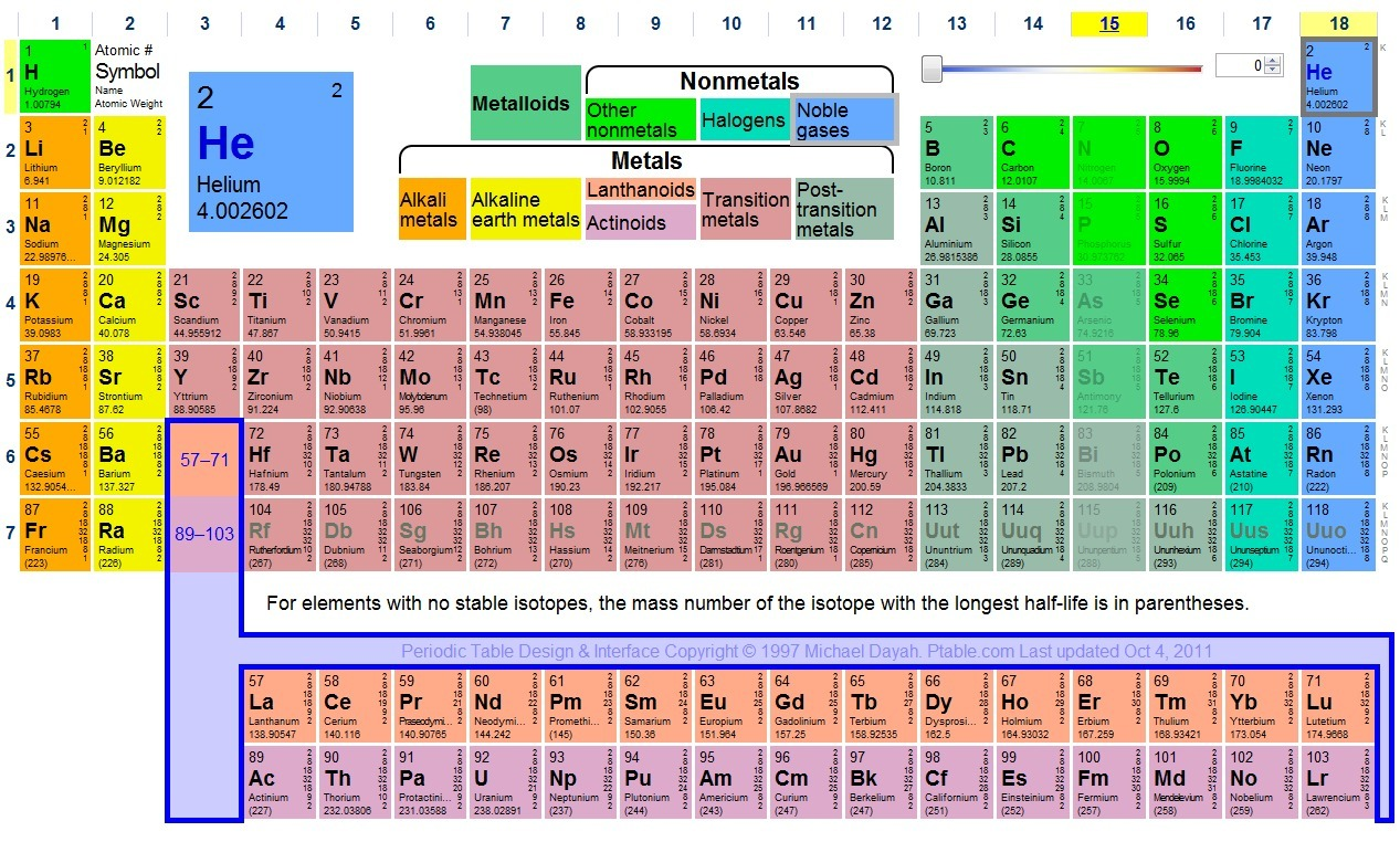 Ptable dynamic periodic table iwijs sco for P table of element