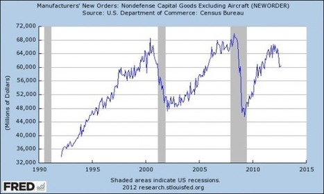Chart Of The Day: Continued Collapse In Capital Goods New Orders Confirms US Is In Recession | ZeroHedge | Gold and What Moves it. | Scoop.it