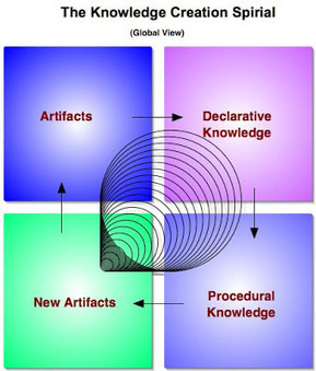 A Principal's Reflections: Learning Artifacts | Weblearner | Scoop.it