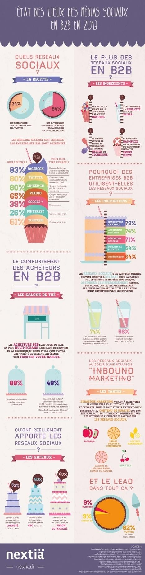 Les médias sociaux en B to B | Webmarketing | Scoop.it