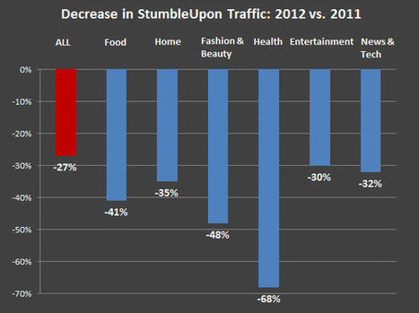 Report: While Pinterest Rises, StumbleUpon's Traffic Down 27% In 2012 | Everything Pinterest | Scoop.it