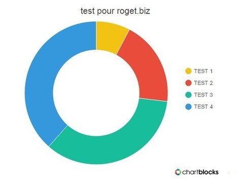 Chartblocks pour faire des graphiques en ligne avec le bon look | Ma boîte à outils | Scoop.it