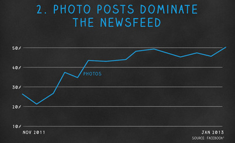Photos Dominate Facebook's News Feed | Latest News on Social Media | Scoop.it