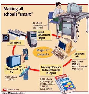 """Las """"TIC"""", realmente son las herramientas que necesita la educación para su transformación. ¿La condicionan? ¿La aumentan?: Causas y procesos –"""
