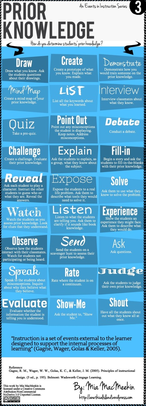 27 Ways to Check Students Prior Knowledge ~ Educational Technology and Mobile Learning | Tools and Apps for School Libraries | Scoop.it