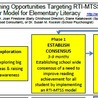 RTI and MTSS Implementation and beyond