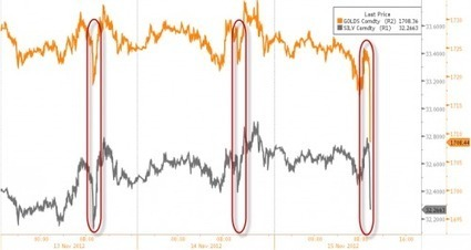 Gold Tumbles As Same Dedicated Seller Reemerges | ZeroHedge | Gold and What Moves it. | Scoop.it