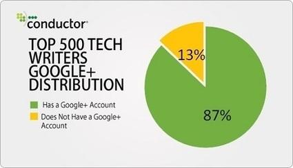 [SEO] Chiffres sur les performances de Google+ et l'AuthorShip   Social Media Curation par Mon Habitat Web   Scoop.it